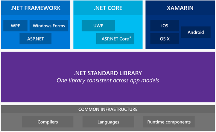 .NET Framework, .NET Core, and Xamarin all implement the same standard called the .NET Standard Library